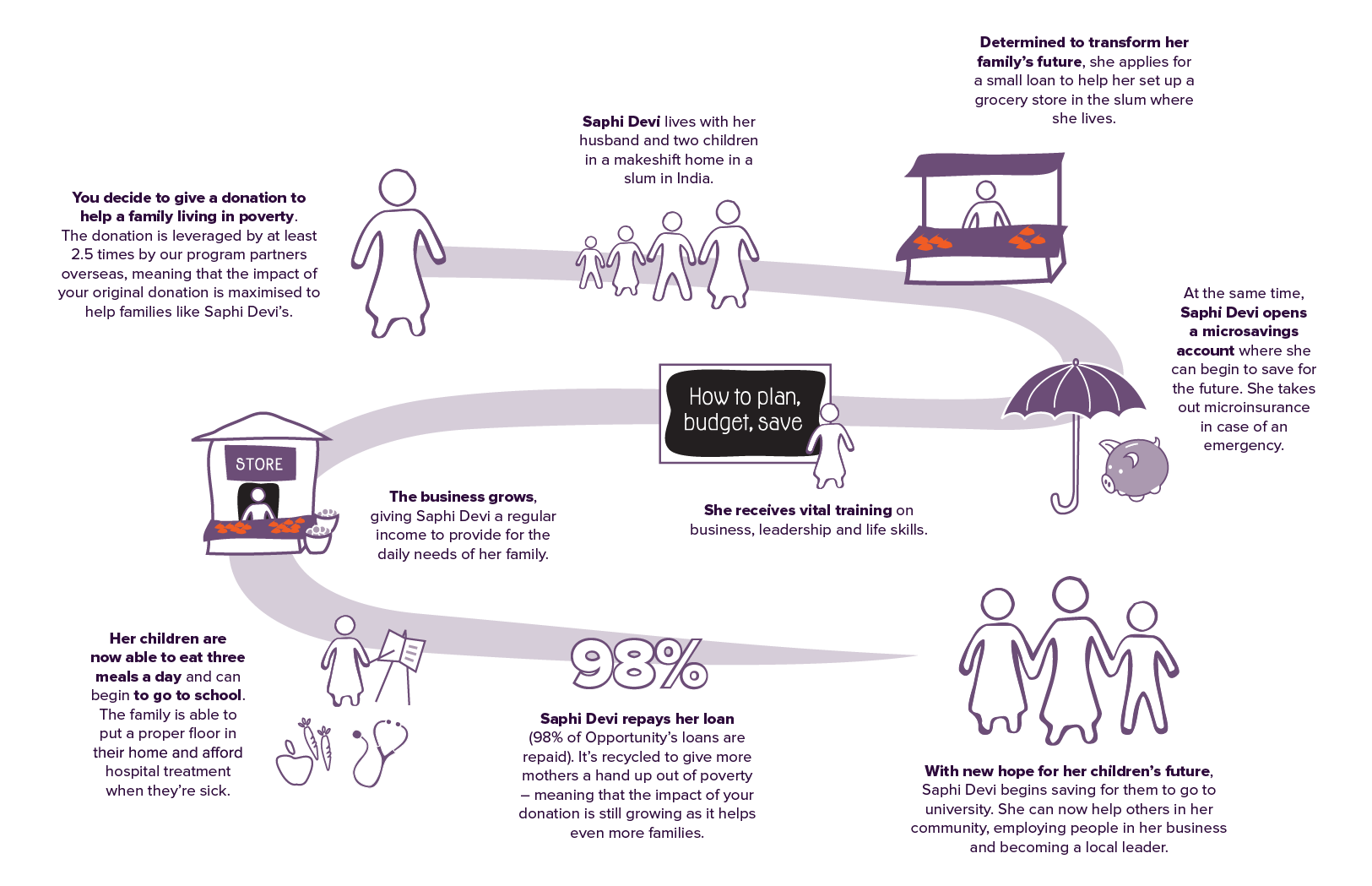 How Your Support Changes Lives Graphic