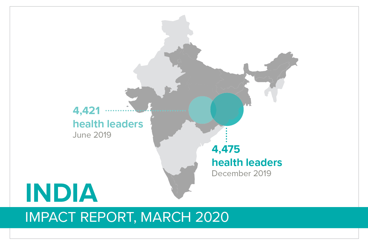 India Health Impact Report, March 2020